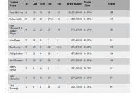 4th On the Metropliton Training Premiship season 2012/13