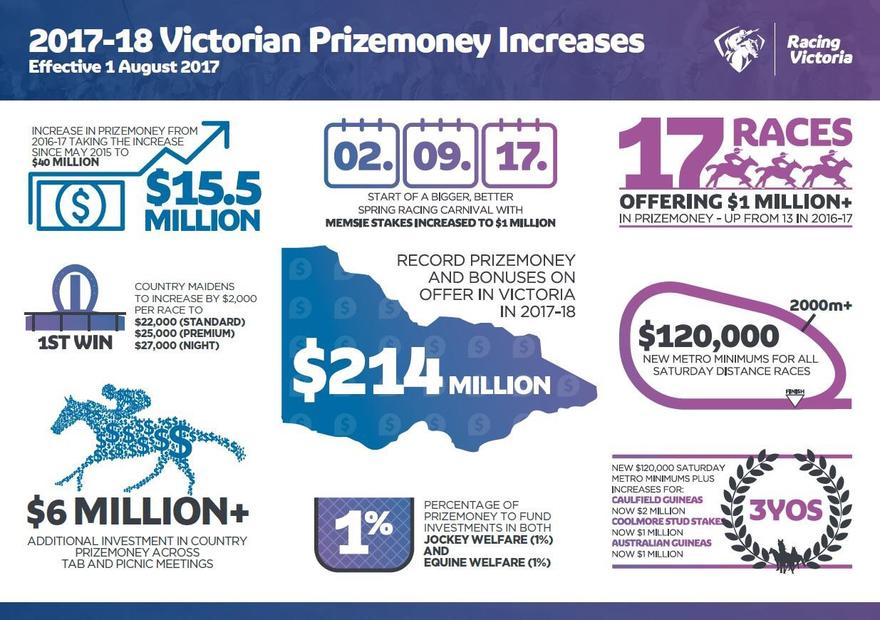 Victorian prizemoney increases take effect